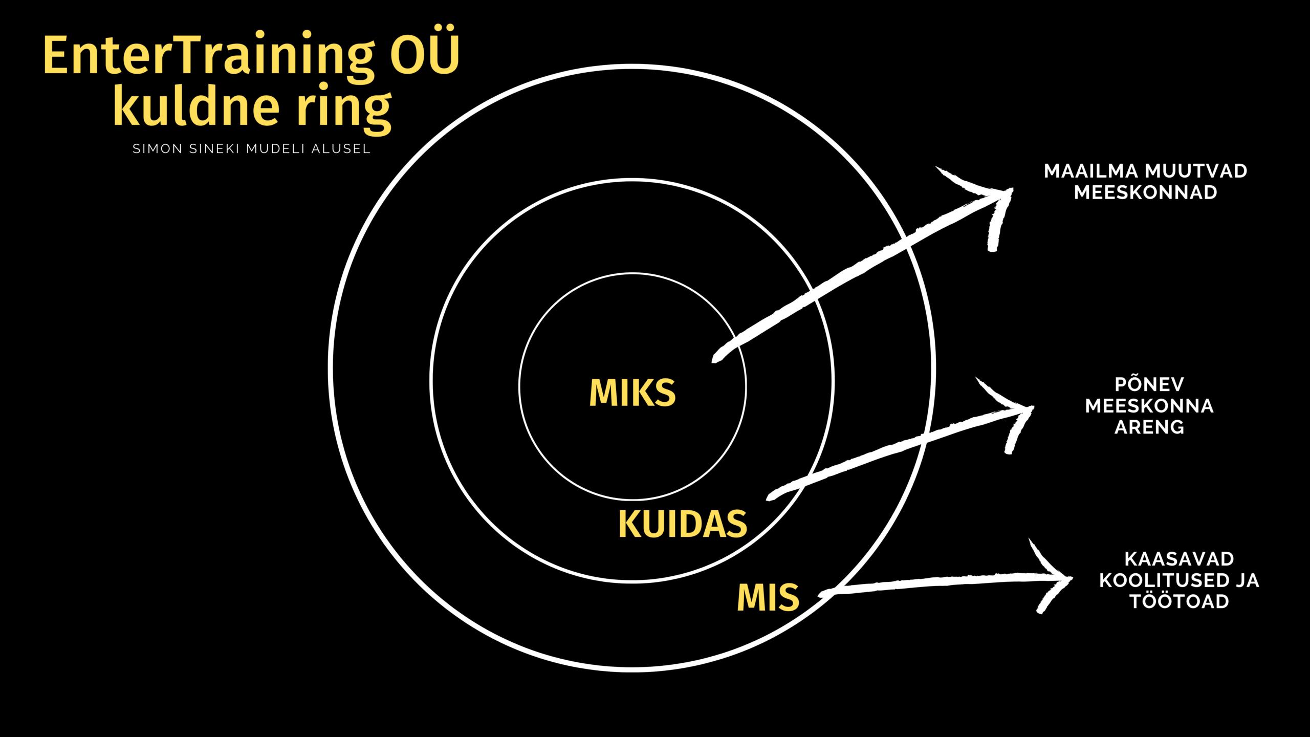 EnterTraining OÜ kuldne ring: Simon Sineki mudeli alusel. Miks: Maaima muutvad meeskonnad. Kuidas: Põnev meeskonna areng. Mis: Kaasavad koolitused ja töötoad.