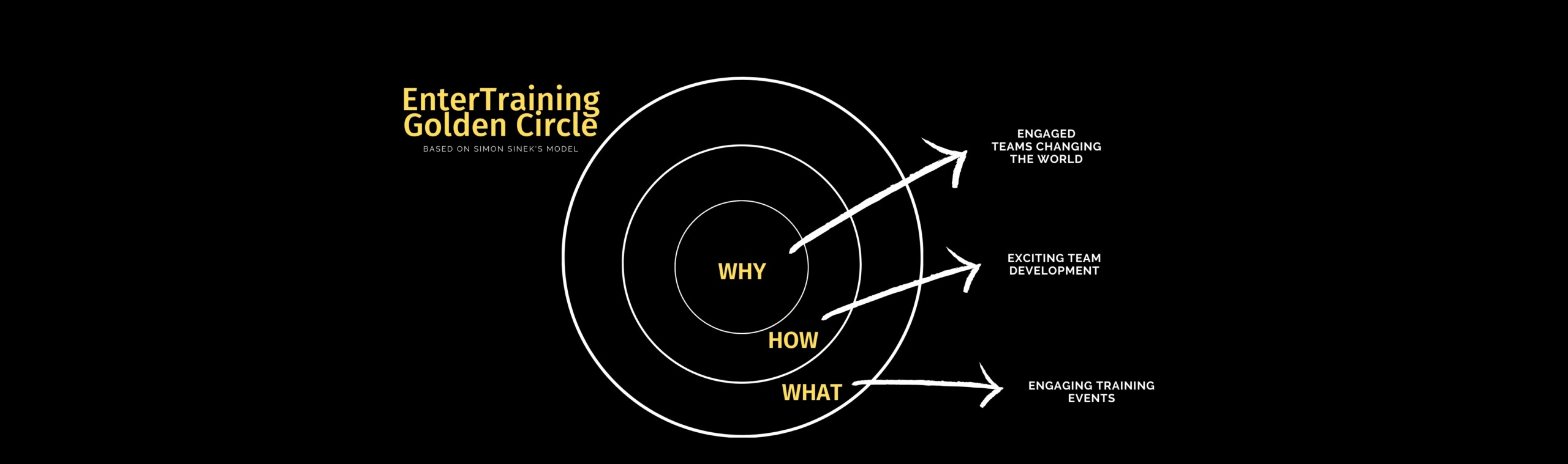 """Page title: EnterTraining Golden Circle, based on Simon Sinek's model. Inner circle is the """"Why"""": Engaged teams changing the world. Middle circle is the """"How"""": Exciting team development. And outer circle is the """"What"""": Engaging training events."""